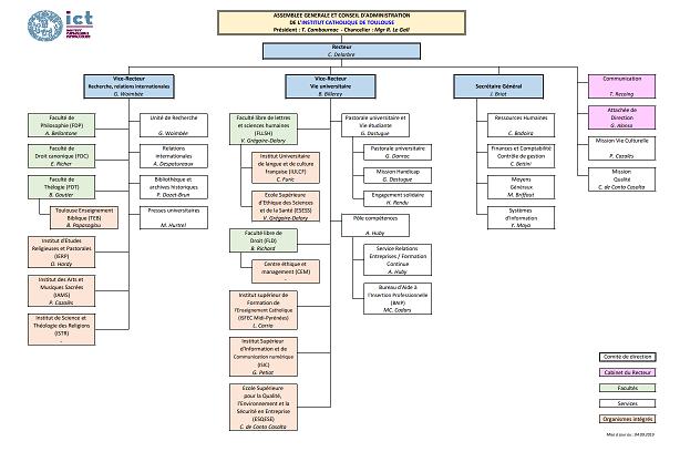 Organigramme ICT